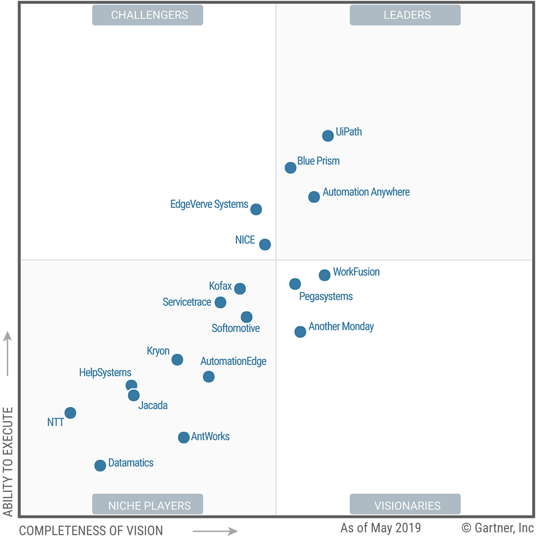 Gartner Magic Quadrant for RPA
