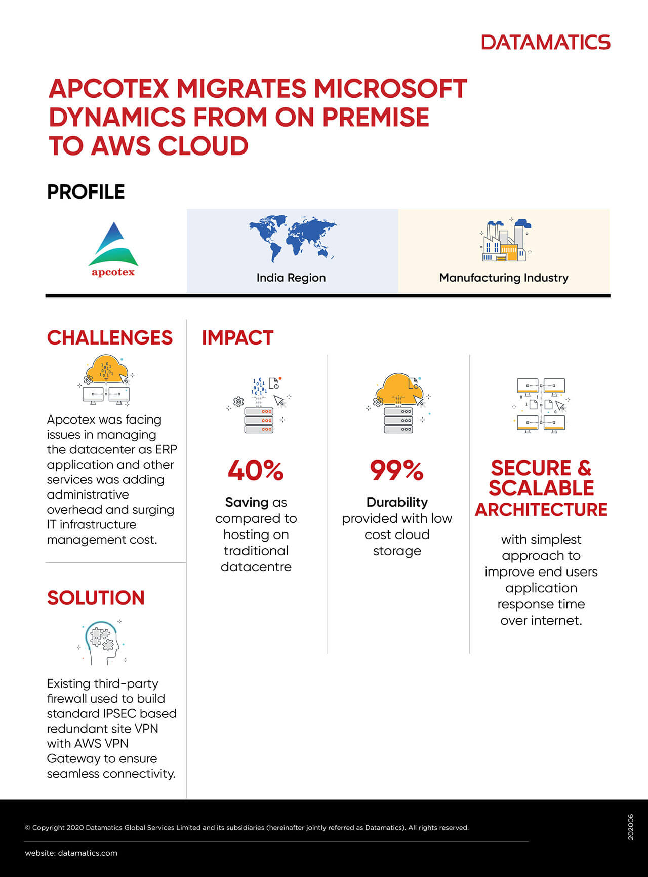 Apcotex Migrates MS Dynamics From On Premise To Cloud Infographics