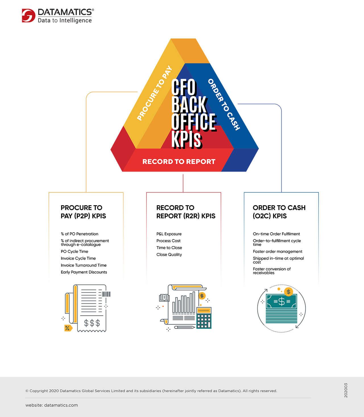 CFO Back-Office KPIs Infographics