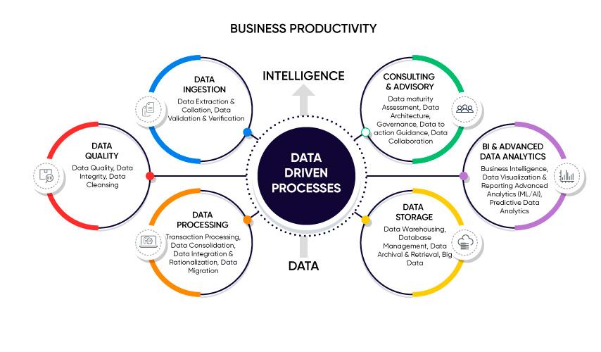 Enterprise Data Management - EDM Solutions