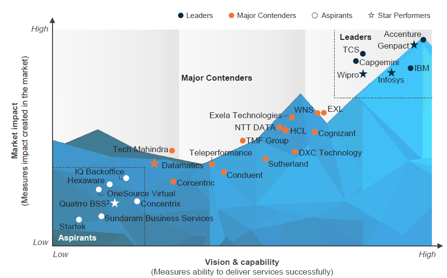 Finance & Accounting Outsourcing (FAO) - Service Provider Landscape with PEAK Matrix Assessment 2021-1