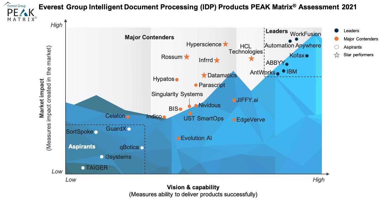 High-Res PEAK 2021 - IDP Products - For Datamatics-2