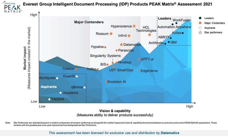 IDP PEAK Matrix Assessment 2021
