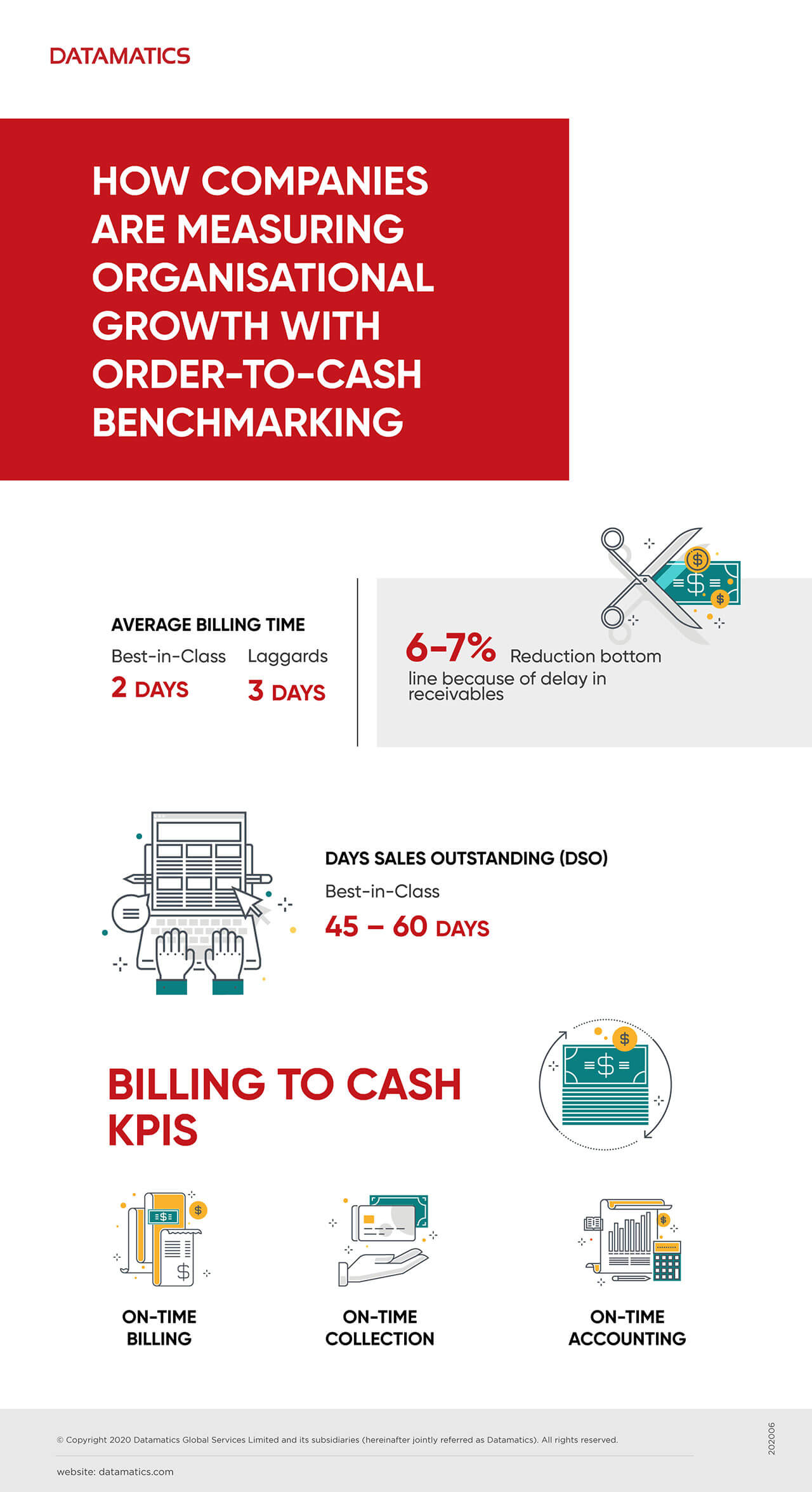How Companies are Measuring Organisational Growth with Order-to-Cash Benchmarking Infographics