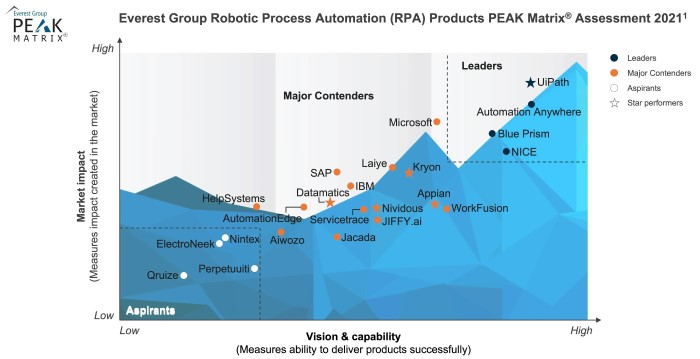 RPA Technology Provider Landscape with PEAK Matrix Assessment 2021 Analyst Report