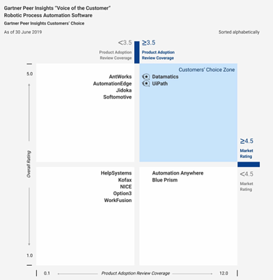 Top-rated rpa software companies - Gartner Customers Choice report 2019