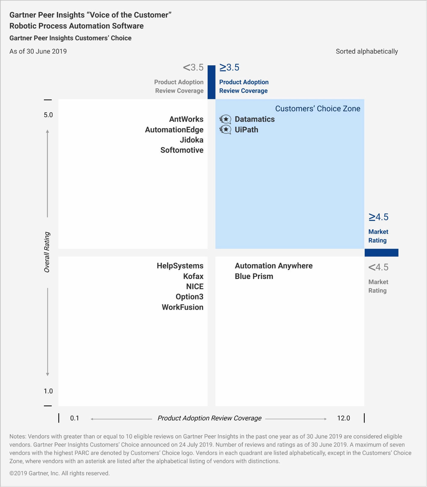 Gartner RPA analyst report - Customers Choice