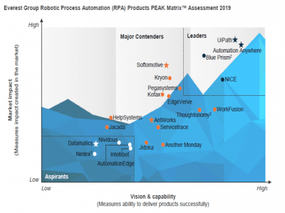 Everest Group PEAK Matrix For Robotic Process Automation (RPA) Technology Vendors