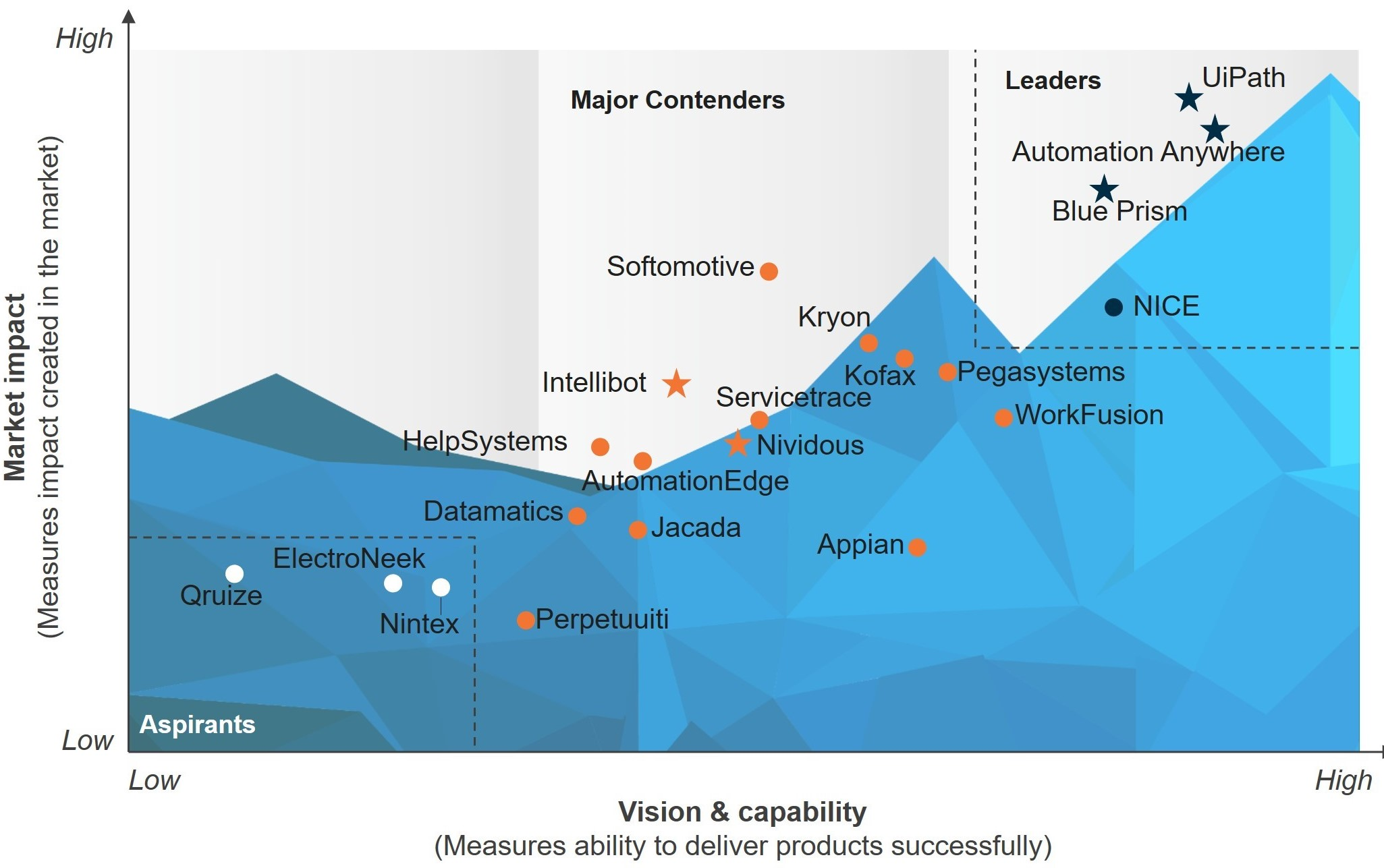 Everest Group PEAK Matrix For Robotic Process Automation (RPA) Technology Vendors 2020