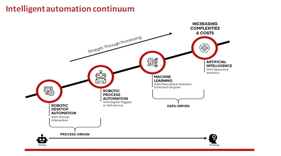 Time to adopt a platform approach to automation