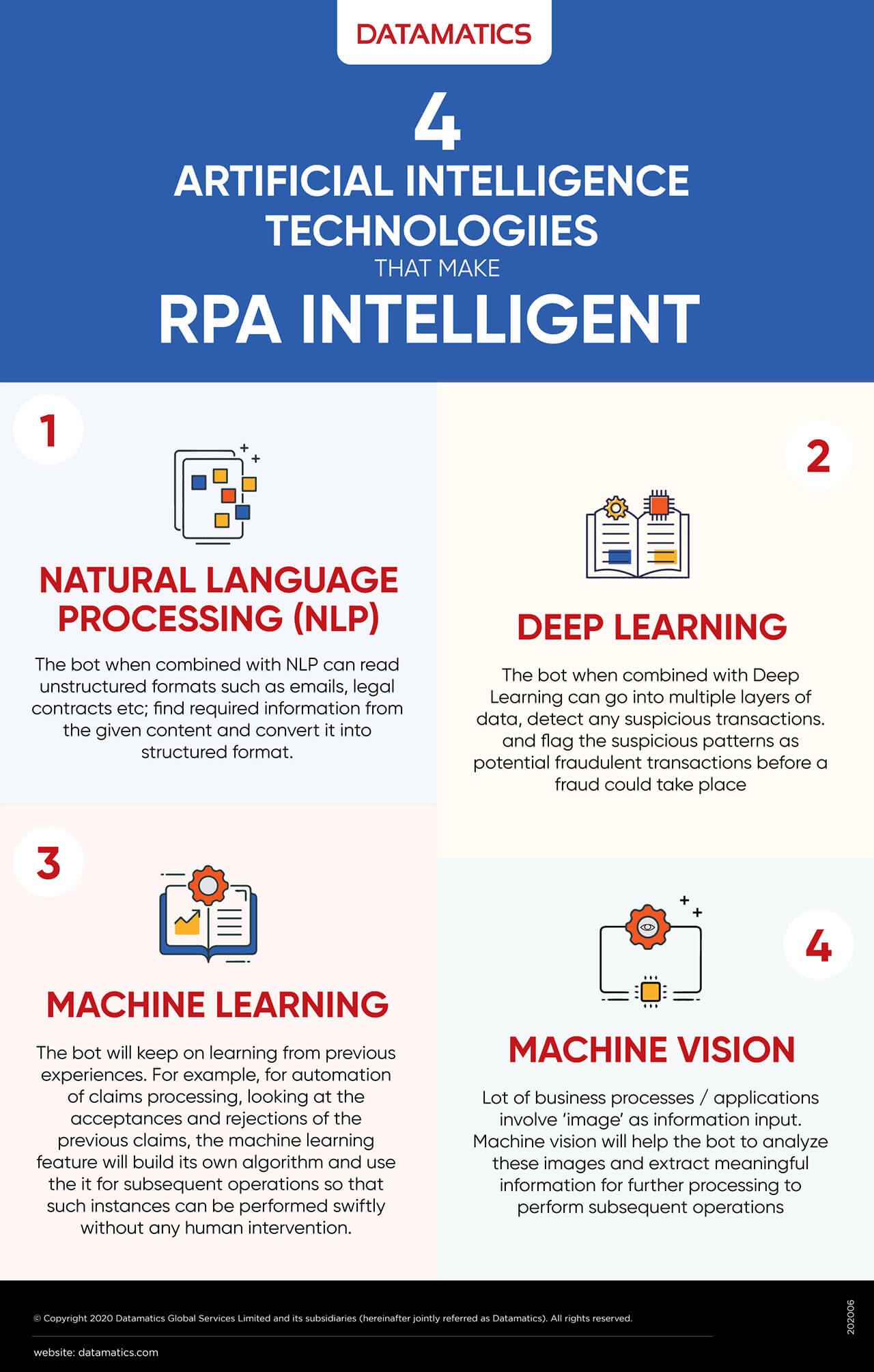 Infographic on 4 Artificial Intelligence Technologies that make RPA Intelligent