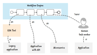 RPA and APIs used for integration